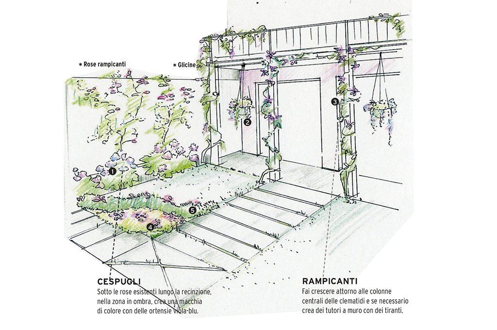 Progetti green un giardino in citt casafacile - Gardenia pianta da giardino ...