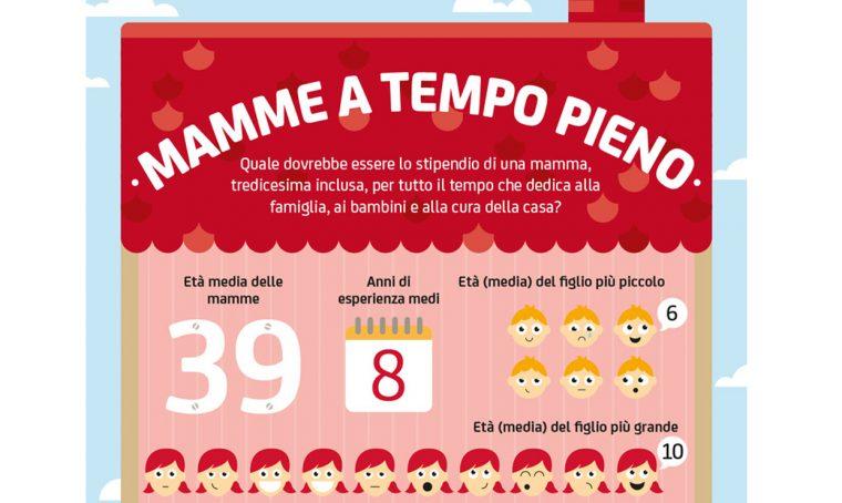 3.950 euro lordi al mese per le mamme a tempo pieno