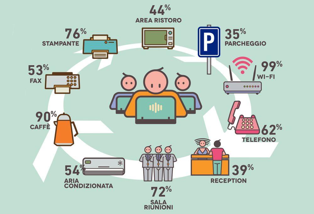 Cos'è il coworking e quanto è diffuso in Italia