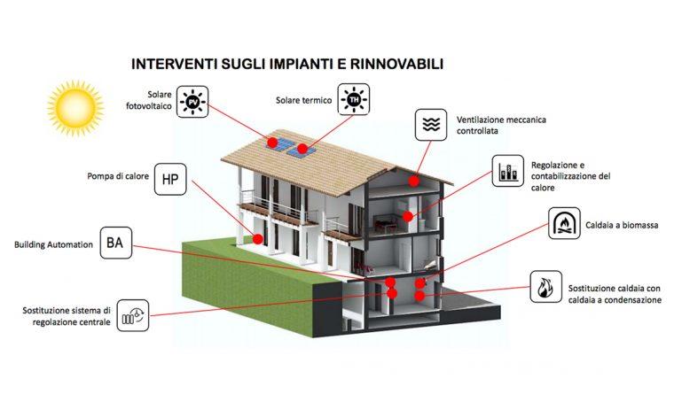Guida per migliorare il comfort abitativo e risparmiare