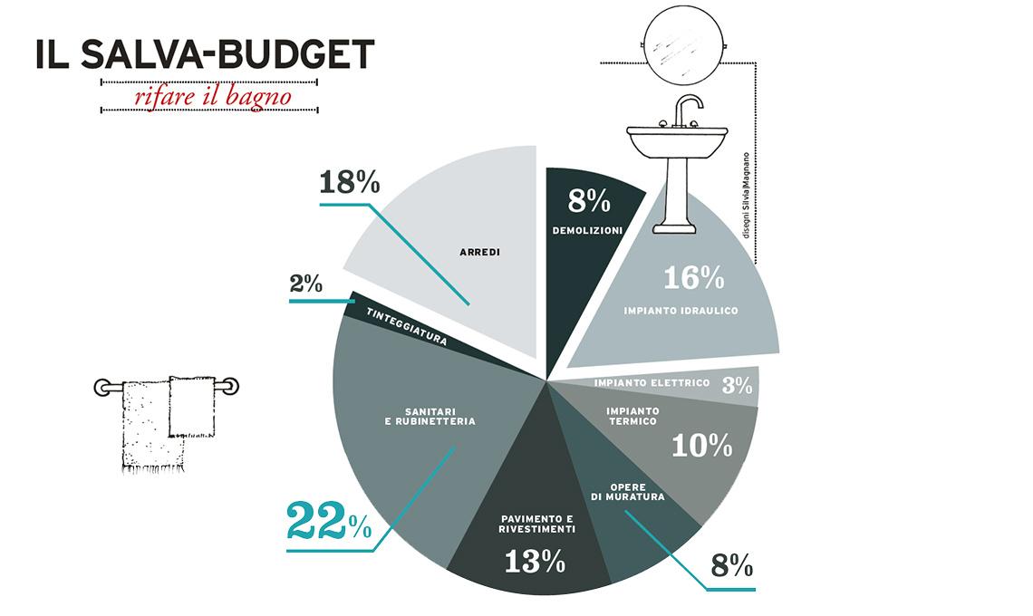 Salva budget rifare il bagno casafacile - Rifare il bagno costi ...