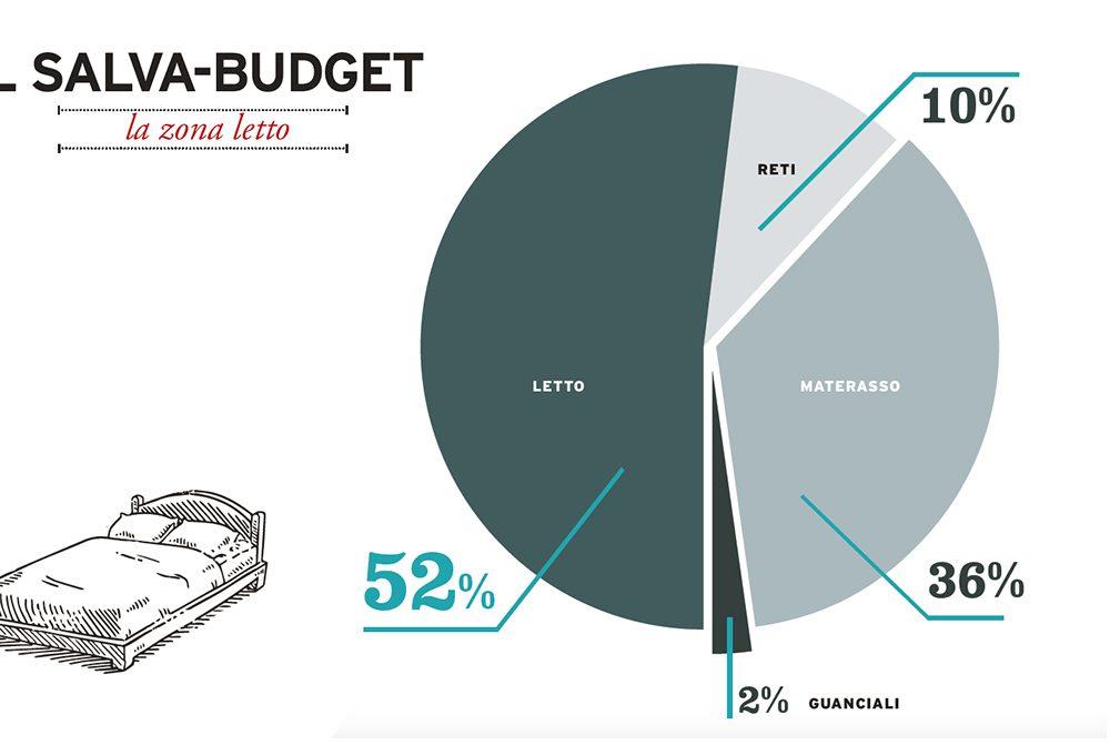 Salva-budget: la zona letto