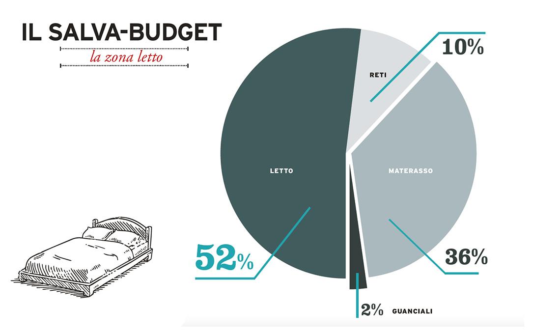 Salva Budget La Zona Letto Casafacile