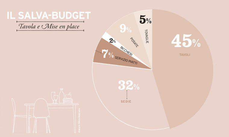 Salva-budget: tavola e mise en place