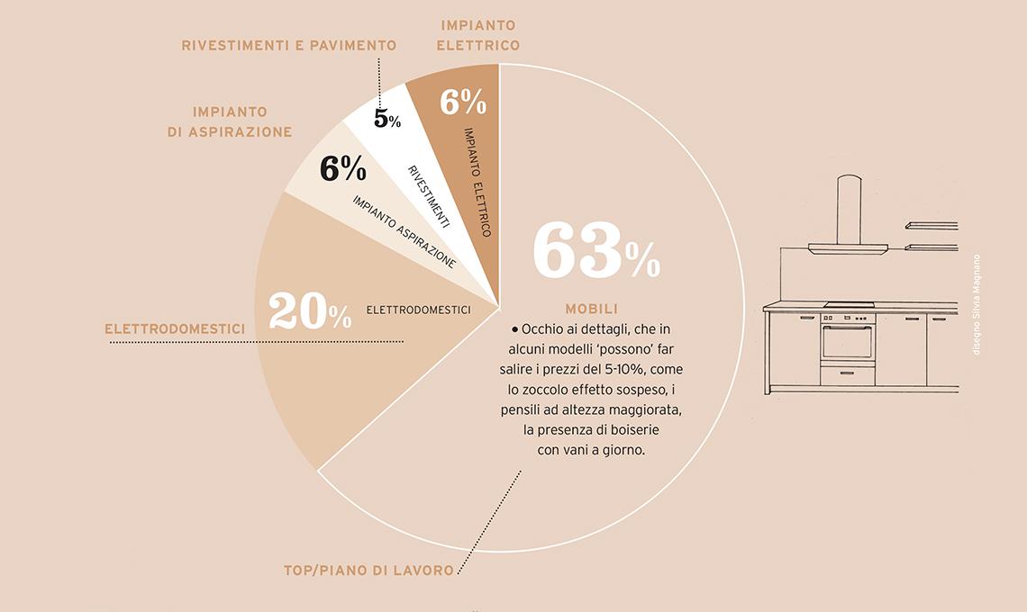 Salva-budget: la cucina - CasaFacile