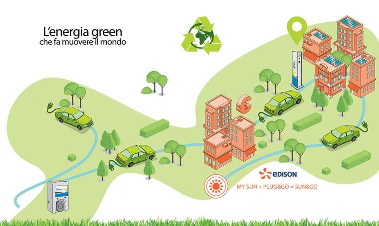 Edison sostiene la mobilità ecologica e gli stili di vita sostenibili