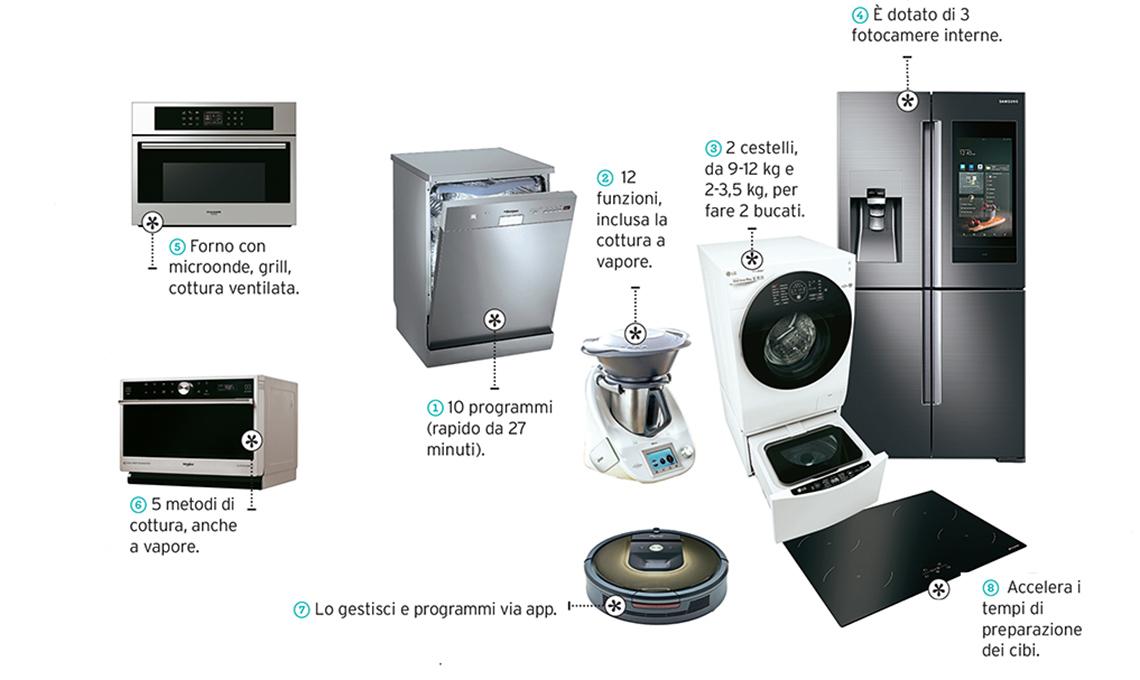 casafacile-elettrodomestici-risparmio-tempo