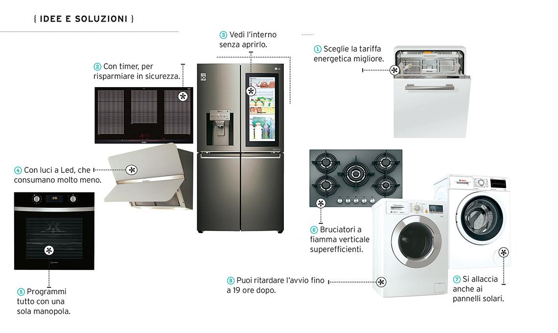 Idee Per Risparmiare In Casa.Elettrodomestici Per Risparmiare Energia Casafacile