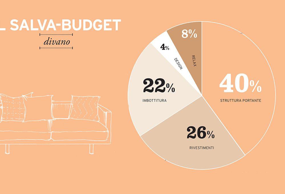 Salva-budget: il divano