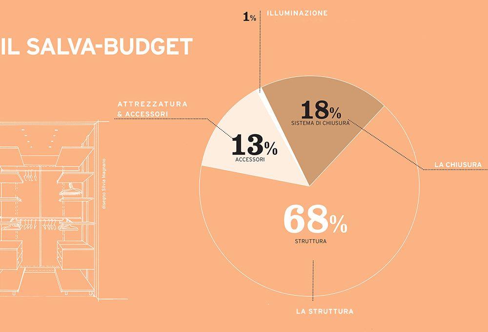 Salva-budget: la cabina armadio