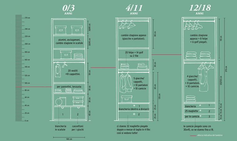 Progetta l'armadio in cameretta in base all'età del bambino