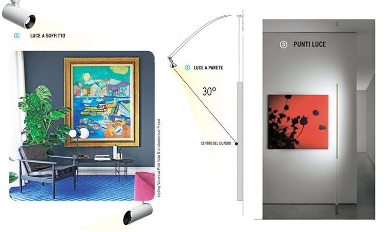 Come illuminare i quadri