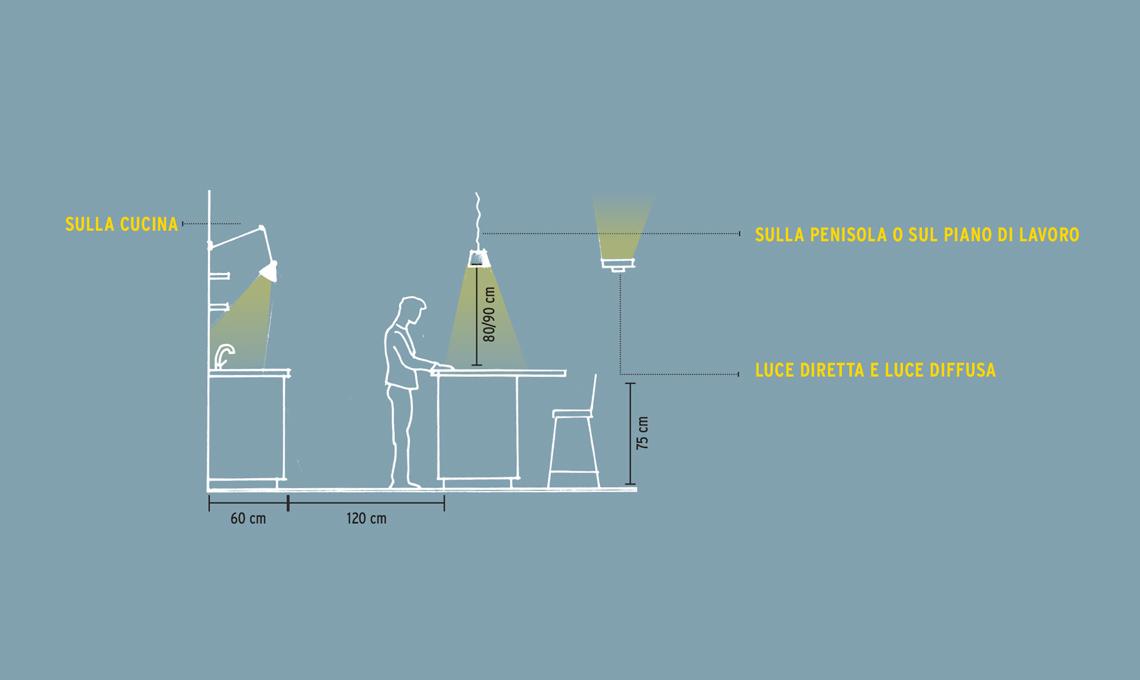 illuminare il tavolo e i piani di lavoro