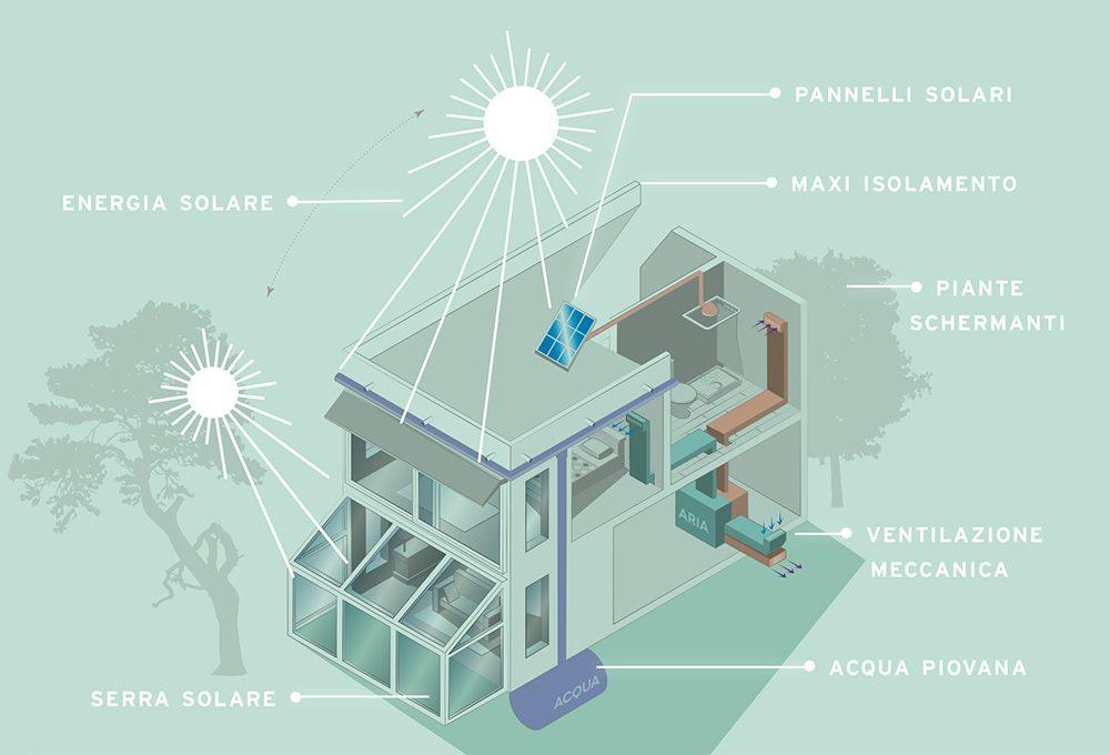 Casa passiva: 4 domande all'architetto
