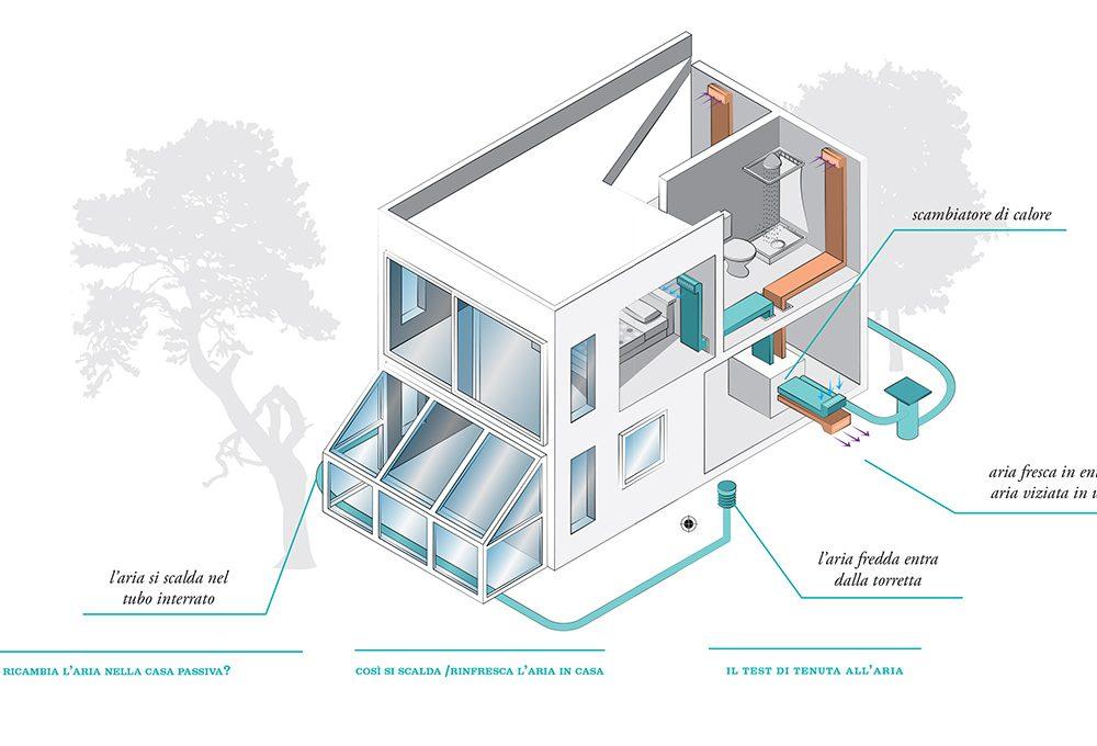 Casa passiva: come progettare il sistema di ventilazione