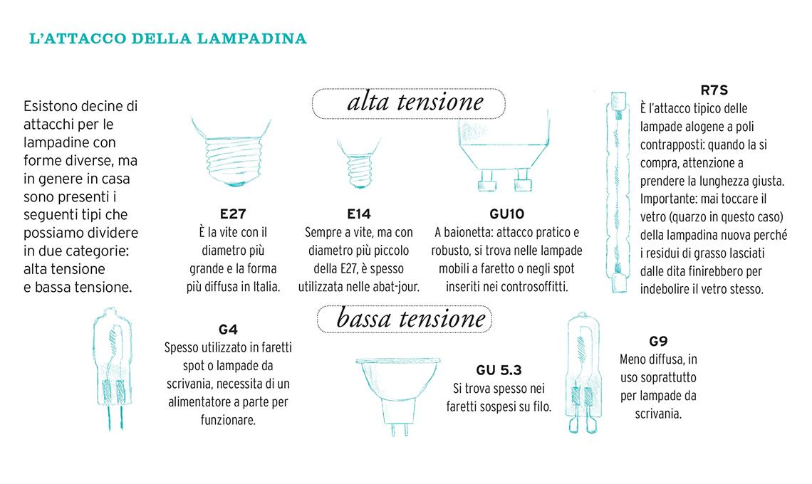 Tabella Di Conversione Lampade A Led.Guida Alla Scelta Delle Lampadine Casafacile