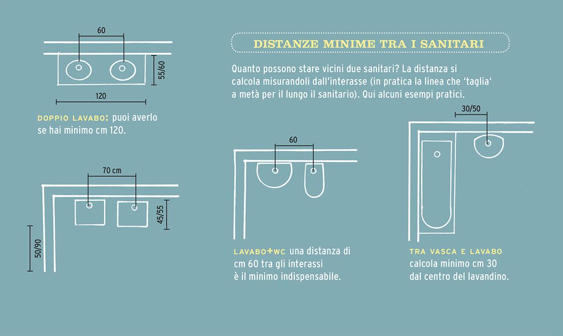 Le misure corrette per progettare il bagno
