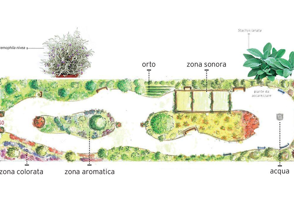Scopri il 'green power' dei giardini terapeutici