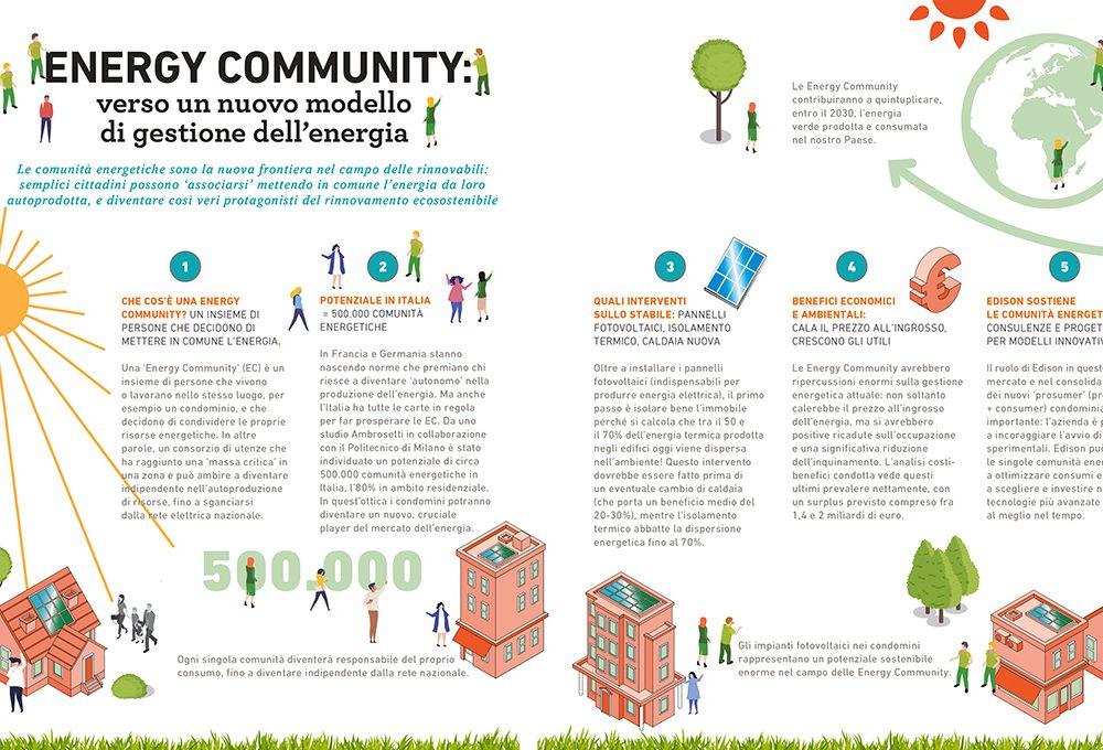 Edison sostiene le comunità energetiche
