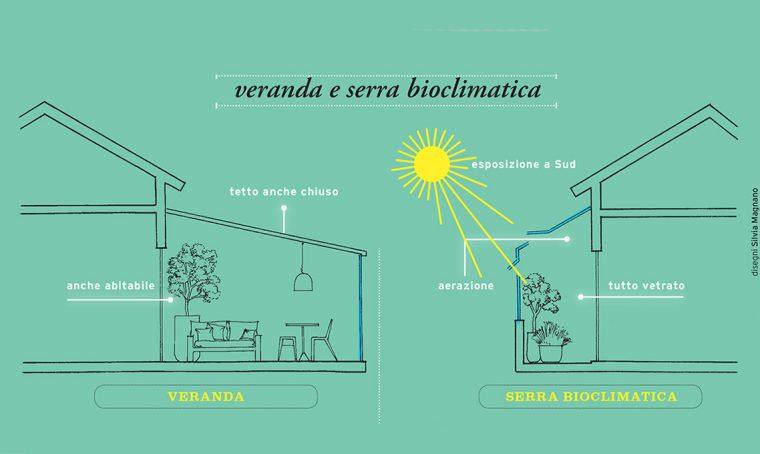 Verande e serre bioclimatiche