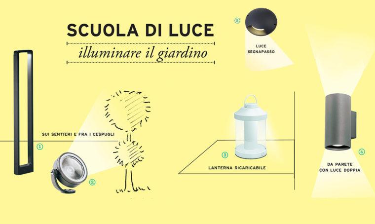 Scuola di luce: come illuminare il giardino