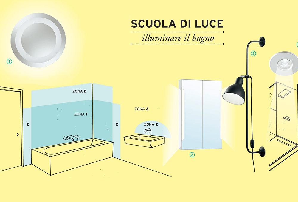 Scuola di luce: illuminare il bagno