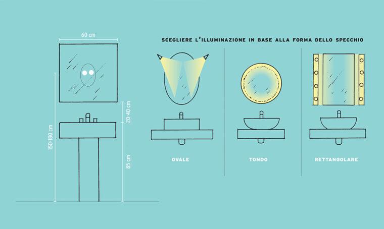 Misure: lo specchio del lavabo e la sua luce